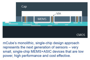 mCube Monolithic MEMS Design Approach png, jpg
